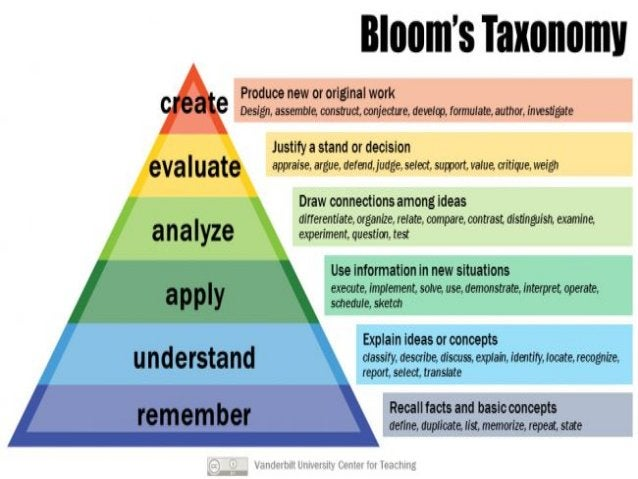 Train the Trainer Mohammad Tawfik http://AcademyOfKnowledge.org http://WikiCourses.WikiSpaces.com Bloom's Taxonomy