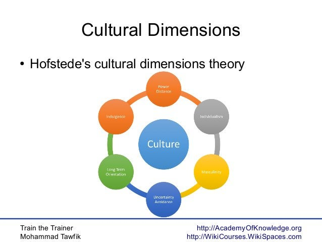 Train the Trainer Mohammad Tawfik http://AcademyOfKnowledge.org http://WikiCourses.WikiSpaces.com Cultural Dimensions ● Ho...