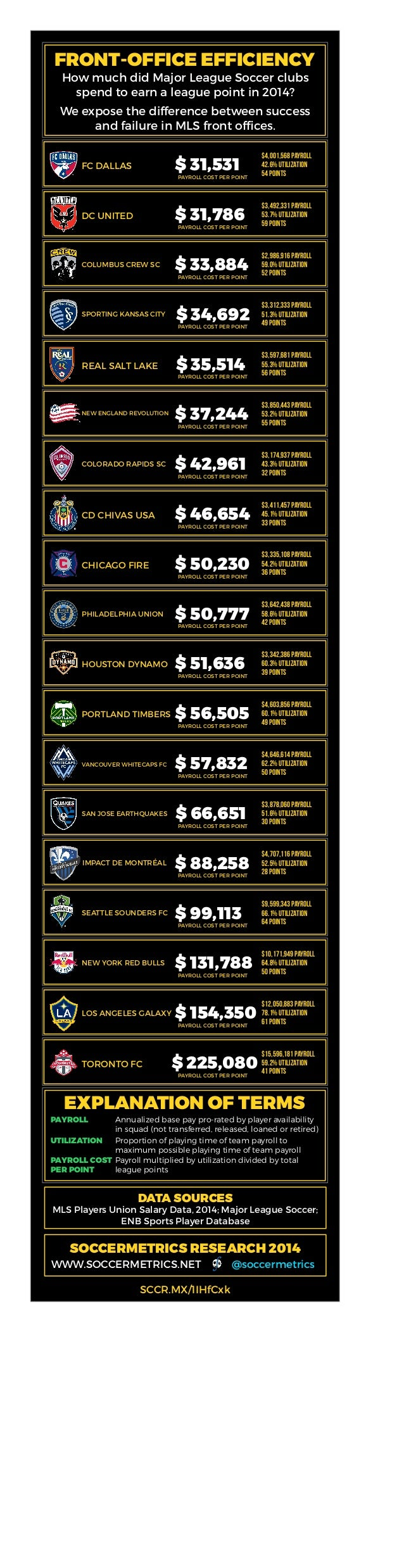 FRONT-OFFICE EFFICIENCY How much did Major League Soccer clubs spend to earn a league point in 2014? We expose the differe...