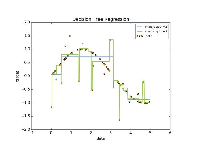 Machine learning with scikit-learn