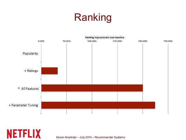 Xavier Amatriain – July 2014 – Recommender Systems Ranking