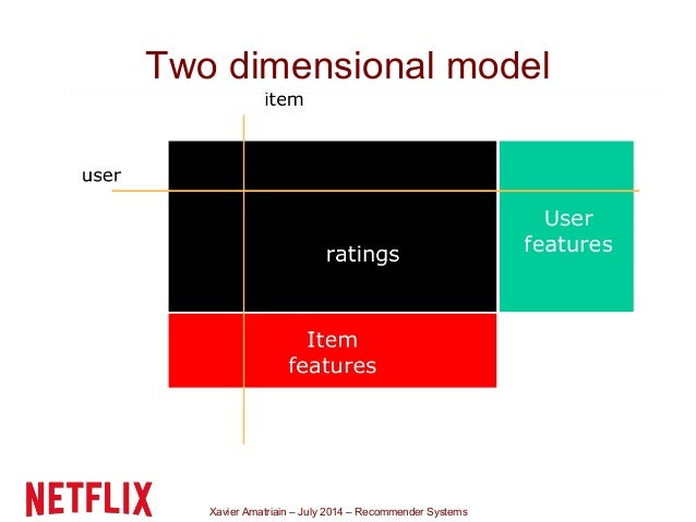 Xavier Amatriain – July 2014 – Recommender Systems Two dimensional model