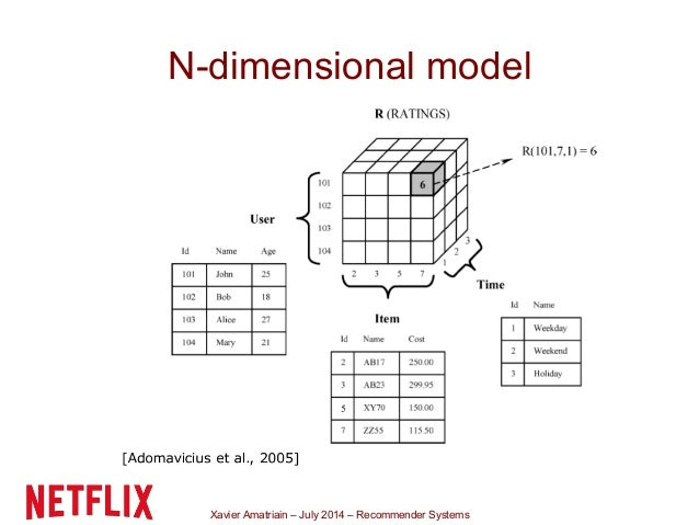 Xavier Amatriain – July 2014 – Recommender Systems N-dimensional model