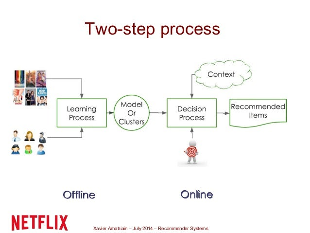Xavier Amatriain – July 2014 – Recommender Systems Two-step process