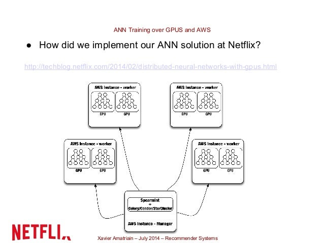 Xavier Amatriain – July 2014 – Recommender Systems ANN Training over GPUS and AWS ● How did we implement our ANN solution ...