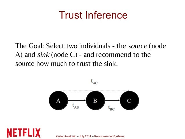 Xavier Amatriain – July 2014 – Recommender Systems Trust Inference The Goal: Select two individuals - the source (node A) ...
