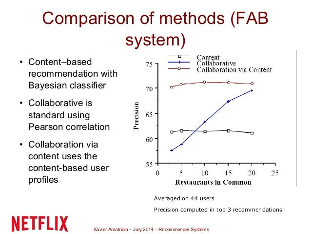 Xavier Amatriain – July 2014 – Recommender Systems Comparison of methods (FAB system) • Content–based recommendation with ...