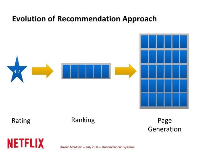 Xavier Amatriain – July 2014 – Recommender Systems