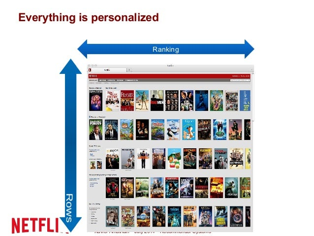 Xavier Amatriain – July 2014 – Recommender Systems Everything is personalized Ranking