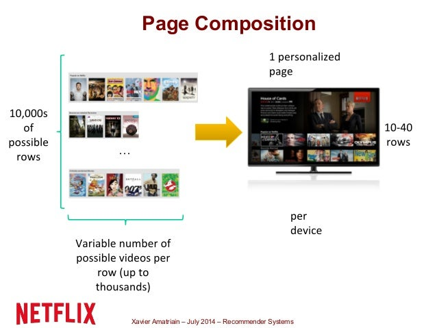 Xavier Amatriain – July 2014 – Recommender Systems … Page Composition