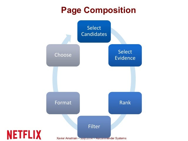 Xavier Amatriain – July 2014 – Recommender Systems Page Composition