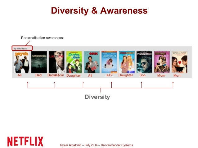 Xavier Amatriain – July 2014 – Recommender Systems Personalization awareness Diversity DadAll SonDaughterDad&Mom MomAll Da...