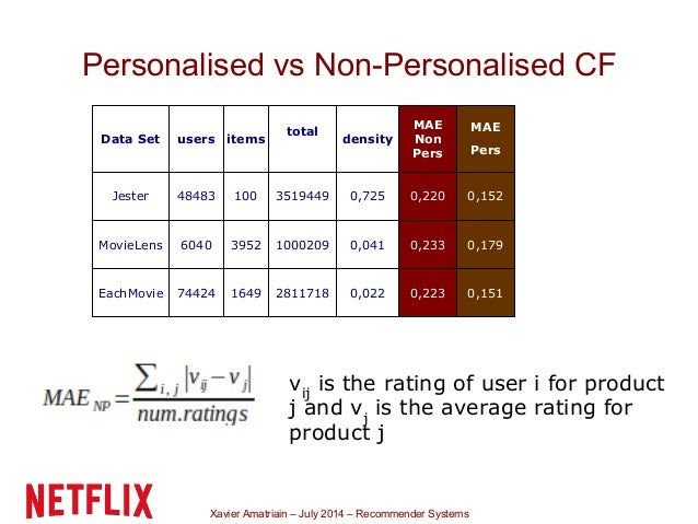 Xavier Amatriain – July 2014 – Recommender Systems Personalised vs Non-Personalised CF 0,1510,2230,0222811718164974424Each...