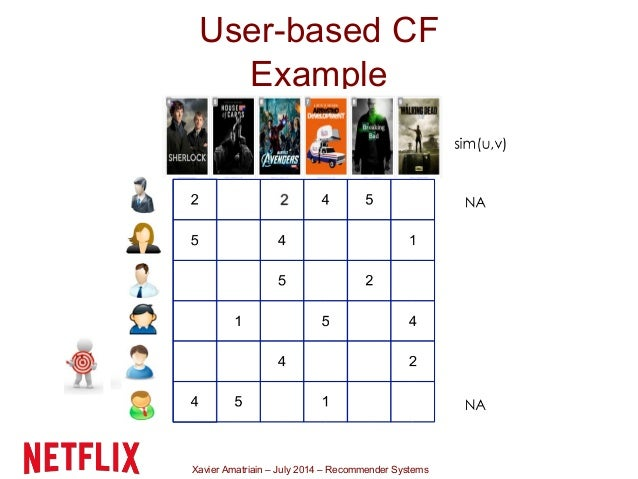 Xavier Amatriain – July 2014 – Recommender Systems User-based CF Example