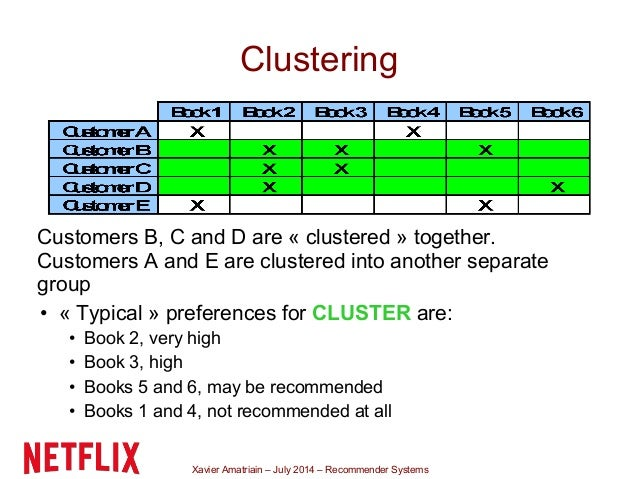 Xavier Amatriain – July 2014 – Recommender Systems Clustering Customers B, C and D are « clustered » together. Customers A...