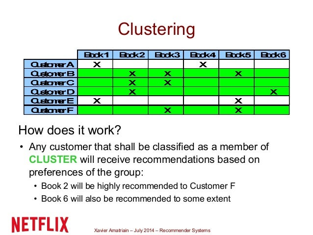 Xavier Amatriain – July 2014 – Recommender Systems Clustering How does it work? • Any customer that shall be classified as...