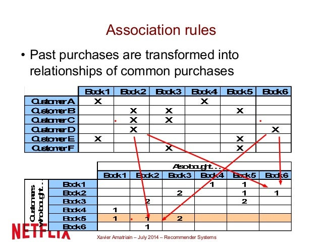 Xavier Amatriain – July 2014 – Recommender Systems Association rules • Past purchases are transformed into relationships o...