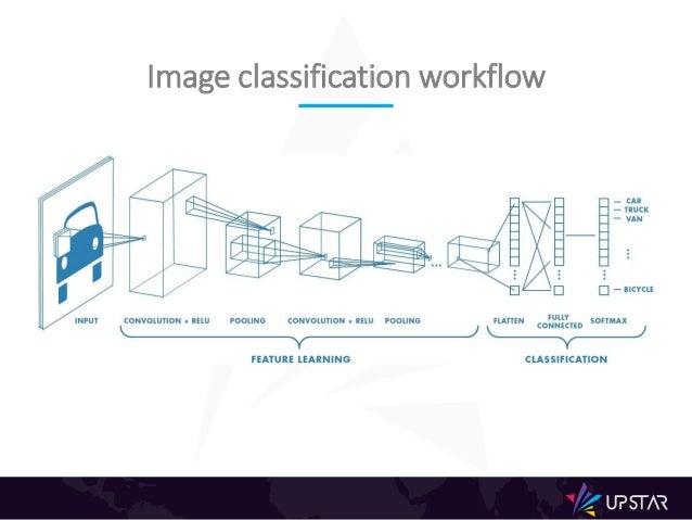 Classification Demo