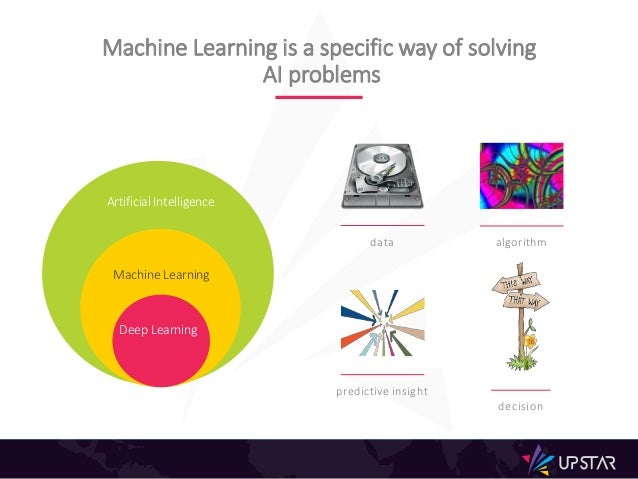 Machine Learning is a specific way of solving AI problems Artificial Intelligence Machine Learning Deep Learning data algo...