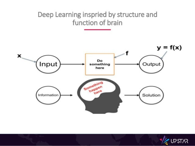 Deep Learning inspried by structure and function of brain