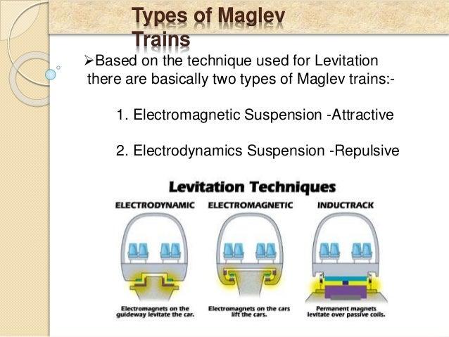How Do Maglev Trains Work >> Maglev Levitation Train (MLT),Seminar ppt