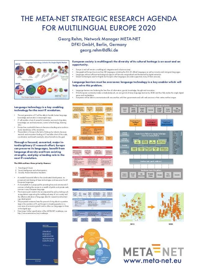 The META-NET Strategic Research Agenda for Multilingual Europe 2020 Georg Rehm, Network Manager META-NET DFKI GmbH, Berlin...