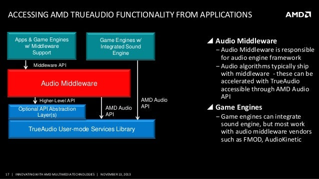 MM-4095, Innovating with AMD Multimedia Technologies, by