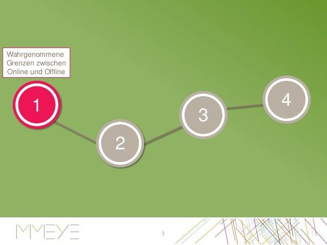 Hybride qualitative Konsumentenforschung bei MM-Eye - Christian Dössel Slide 3