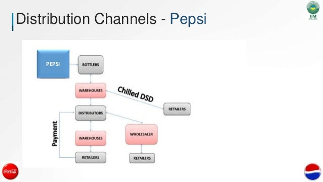 marketing channels for pepsi I would assume pepsi is doing the same to coca-cola  coca-cola utilizes the distribution channel as a marketing strategy to bridge the.