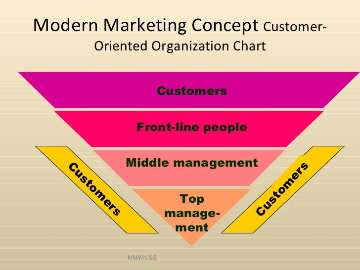 Five Marketing Concepts Explained with Examples