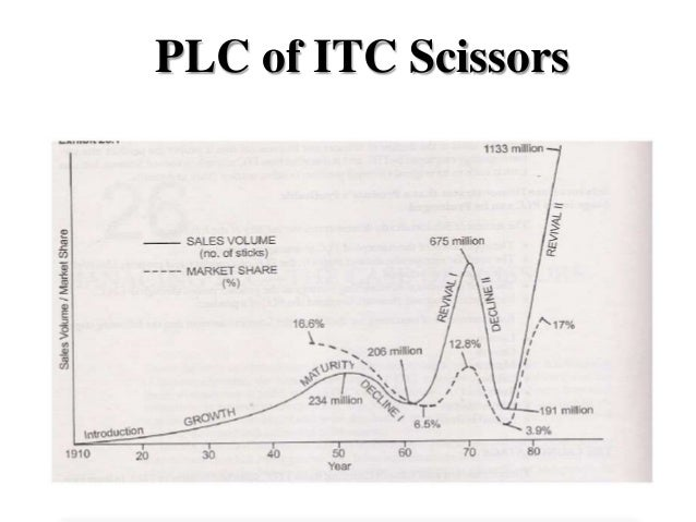 life of itc You can set up and review your investment tax credit (itc) rates and recapture  rates oracle assets displays the rates in ascending order by year and life.