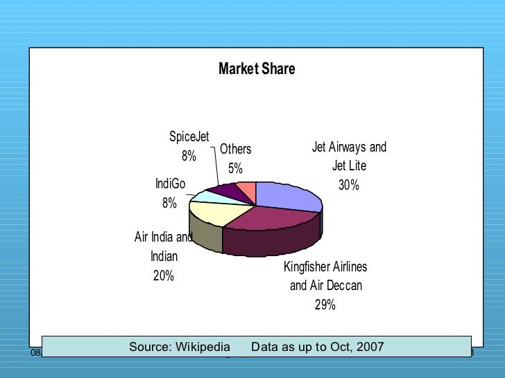 Source: Wikipedia  Data as up to Oct, 2007