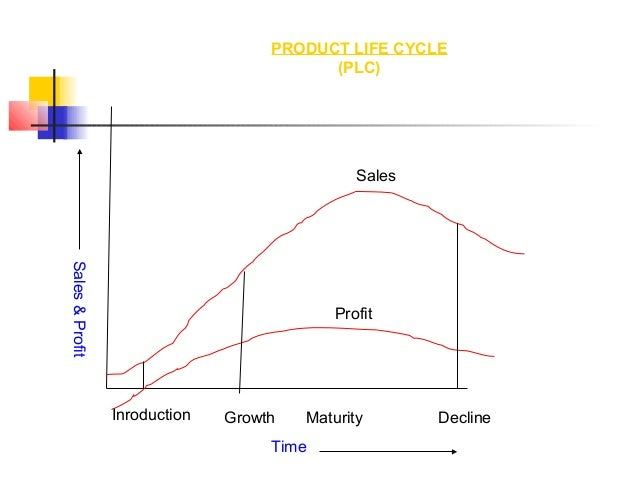 Inroduction Growth Maturity Decline Sales Profit Sales&Profit Time PRODUCT LIFE CYCLE (PLC)