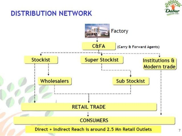 kwality walls distribution strategy Private traders and middlemen controlled the marketing and distribution system  marketing strategy amul  it compares amul with kwality walls on.