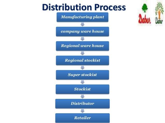 distribution channel of dabur