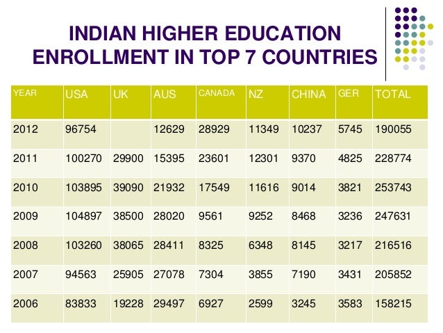 INDIAN HIGHER EDUCATION  ENROLLMENT IN TOP 7 COUNTRIES  YEAR USA UK AUS CANADA NZ CHINA GER TOTAL  2012 96754 12629 28929 ...