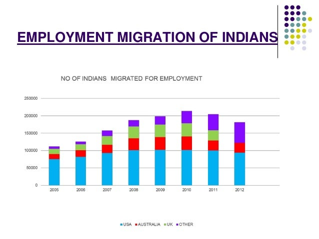 EMPLOYMENT MIGRATION OF INDIANS