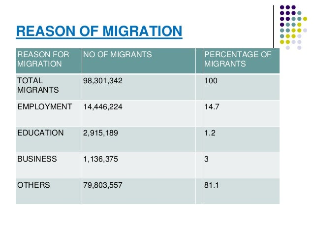 REASON OF MIGRATION  REASON FOR  MIGRATION  NO OF MIGRANTS PERCENTAGE OF  MIGRANTS  TOTAL  MIGRANTS  98,301,342 100  EMPLO...