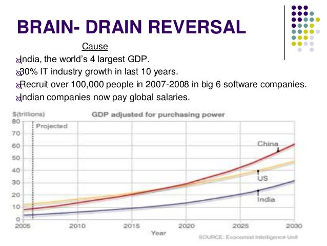 BRAIN- DRAIN REVERSAL  Cause  India, the world's 4 largest GDP.  30% IT industry growth in last 10 years.  Recruit over...