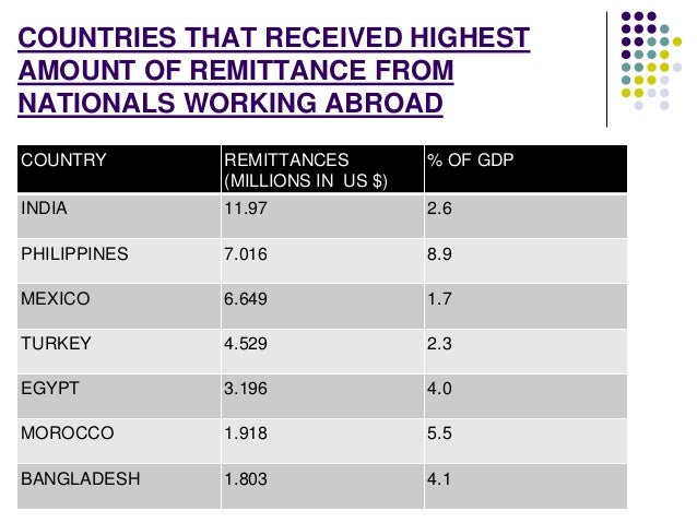 COUNTRIES THAT RECEIVED HIGHEST  AMOUNT OF REMITTANCE FROM  NATIONALS WORKING ABROAD  COUNTRY REMITTANCES  (MILLIONS IN US...