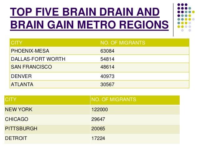 TOP FIVE BRAIN DRAIN AND  BRAIN GAIN METRO REGIONS  CITY NO. OF MIGRANTS  PHOENIX-MESA 63084  DALLAS-FORT WORTH 54814  SAN...