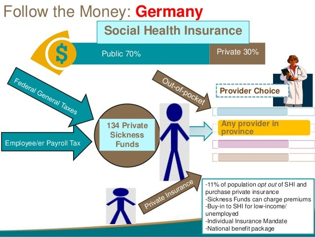 the evolution of private health insurance