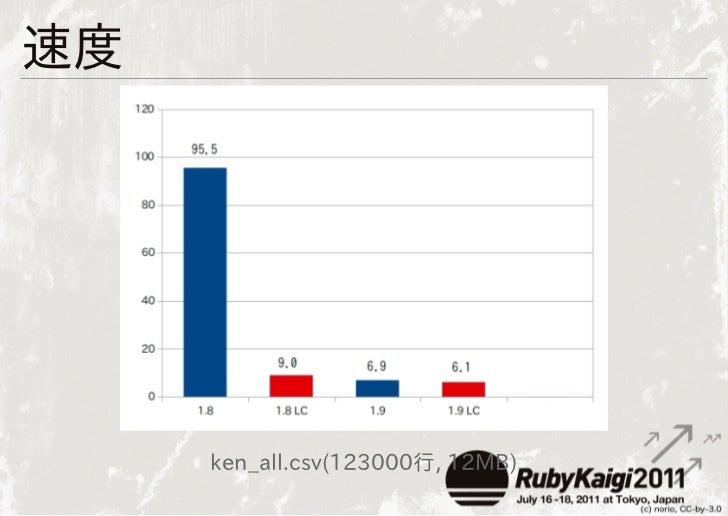 速度     ken_all.csv(123000行, 12MB)
