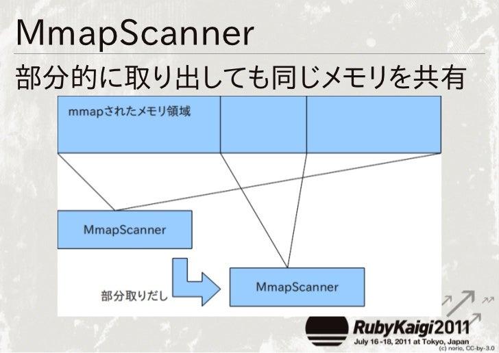 MmapScanner部分的に取り出しても同じメモリを共有