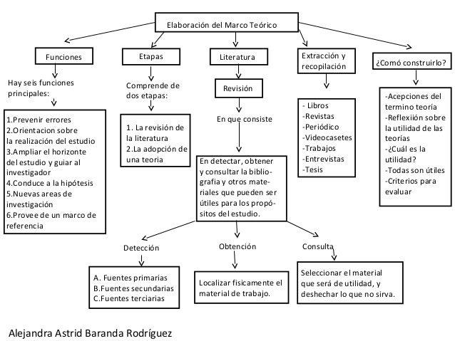 Elaboración del Marco Teórico           Funciones                Etapas                Literatura            Extracción y ...