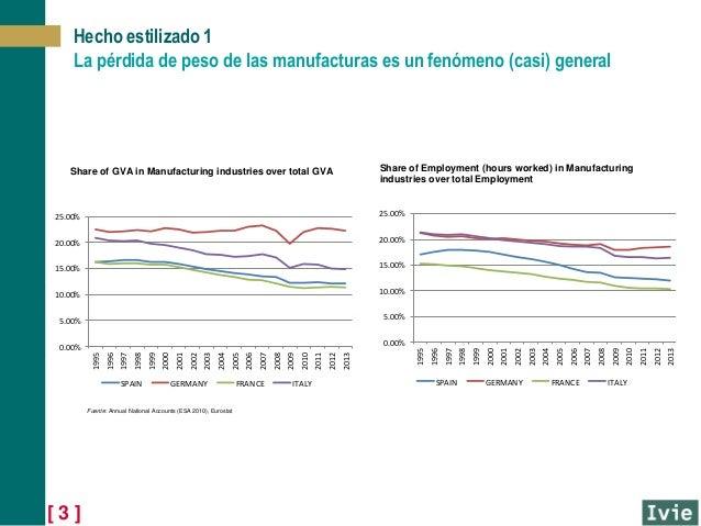 Industrialización y crecimiento Slide 3