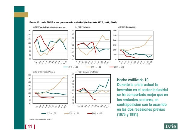 [ 11 ] Hecho estilizado 10 Durante la crisis actual la inversión en el sector Industrial se ha comportado mejor que en los...