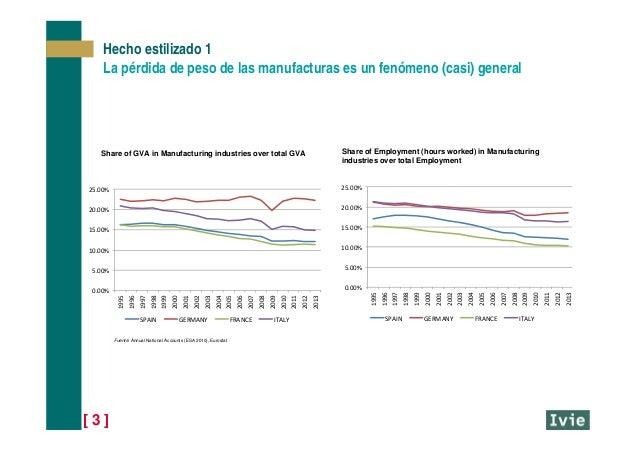 [ 3 ] Hecho estilizado 1 La pérdida de peso de las manufacturas es un fenómeno (casi) general 0.00% 5.00% 10.00% 15.00% 20...