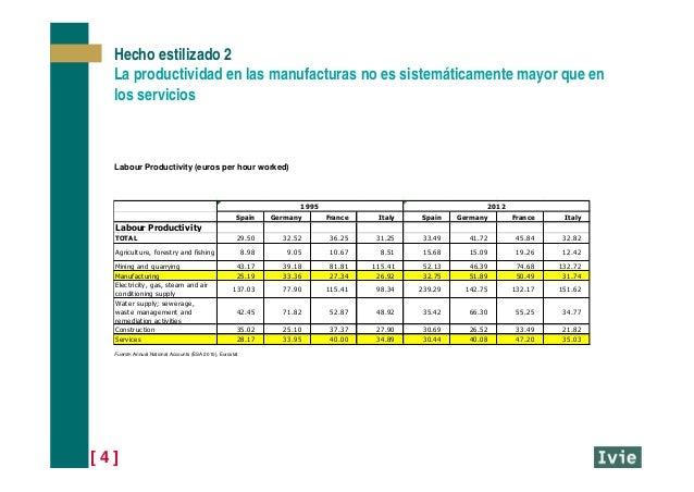 [ 4 ] Hecho estilizado 2 La productividad en las manufacturas no es sistemáticamente mayor que en los servicios Spain Germ...