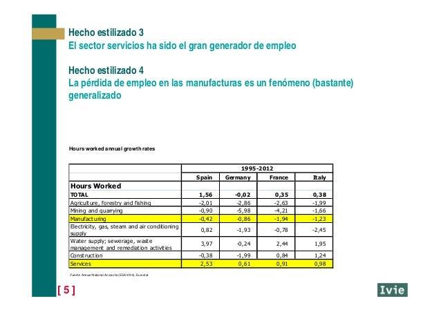[ 5 ] Hecho estilizado 3 El sector servicios ha sido el gran generador de empleo Hecho estilizado 4 La pérdida de empleo e...